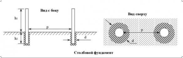 Столбовой фундамент