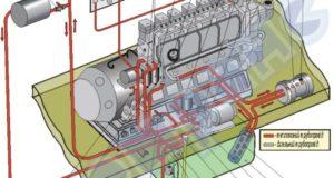 Оборудование тепловоза 2ТЭ25КМ