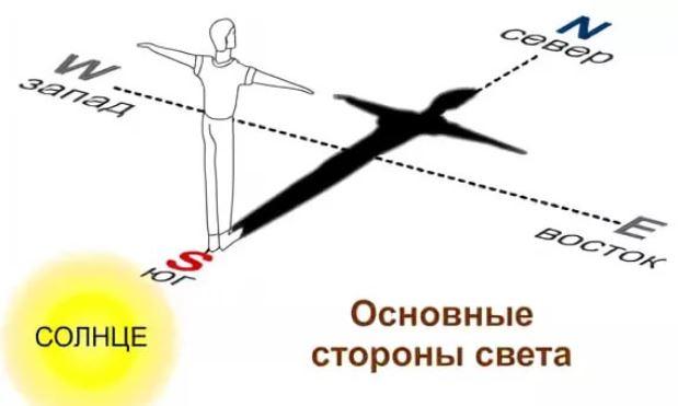 Как определить стороны света по солнцу