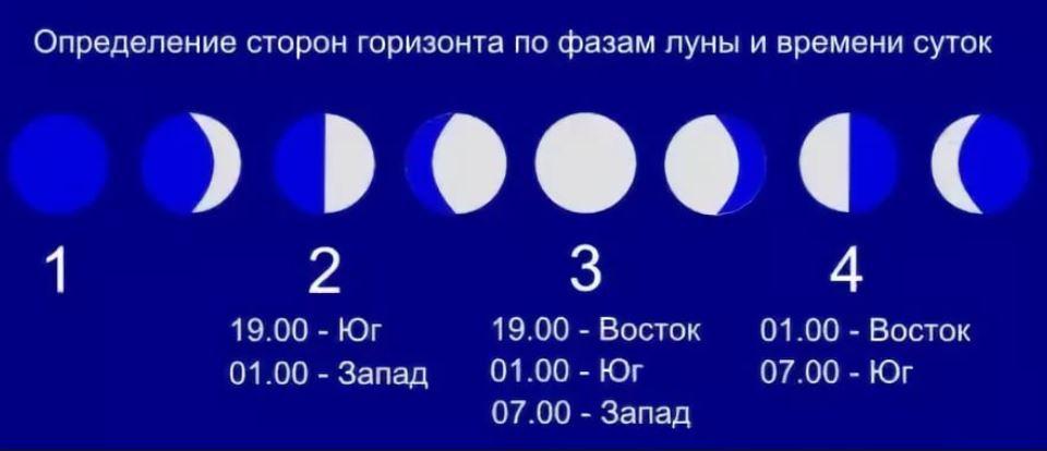 Определение стороны света по луне