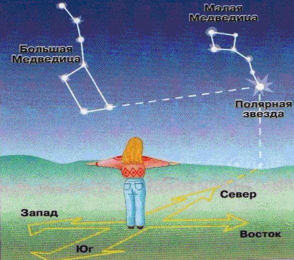 Орентирование по звездам