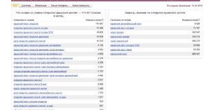Подбор поисковых запросов для сайта