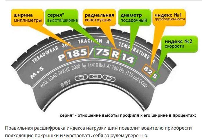 Расшифровка обозначения шины