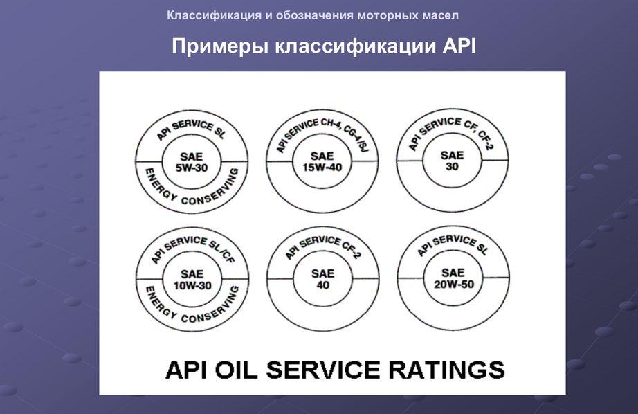 Пример классификации моторного масло по API